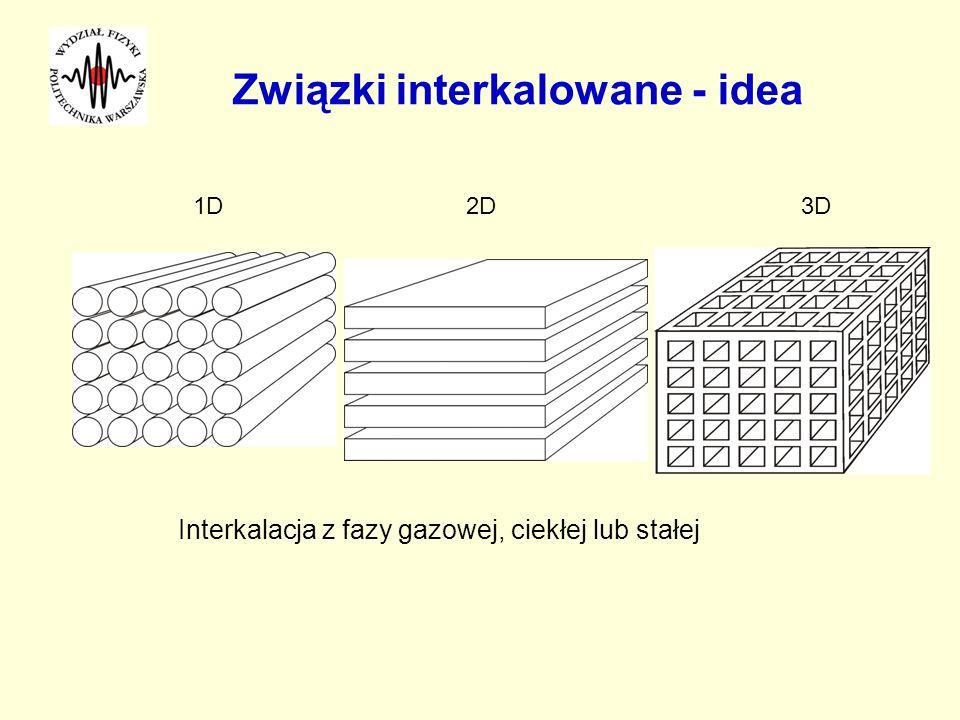 Związki interkalowane - idea Interkalacja z fazy gazowej, ciekłej lub stałej 1D2D3D
