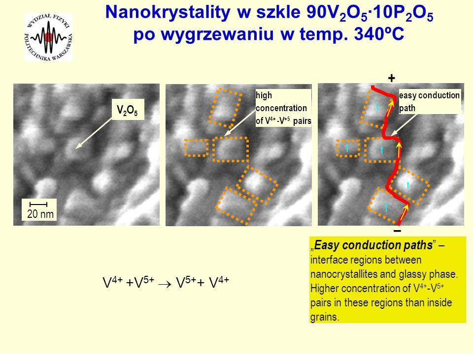 Nanokrystality w szkle 90V 2 O 5 ·10P 2 O 5 po wygrzewaniu w temp. 340ºC Easy conduction paths – interface regions between nanocrystallites and glassy
