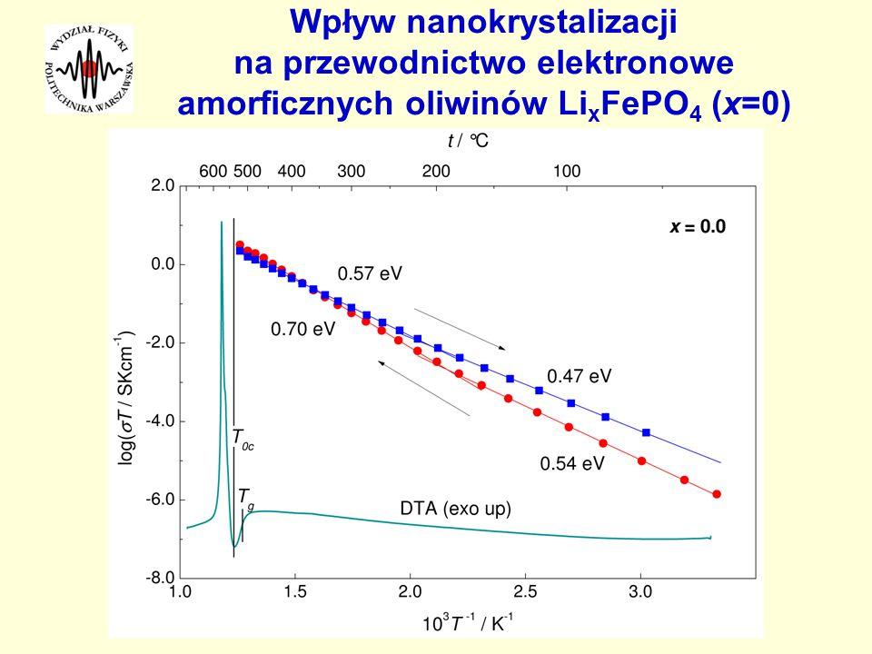 Wpływ nanokrystalizacji na przewodnictwo elektronowe amorficznych oliwinów Li x FePO 4 (x=0)