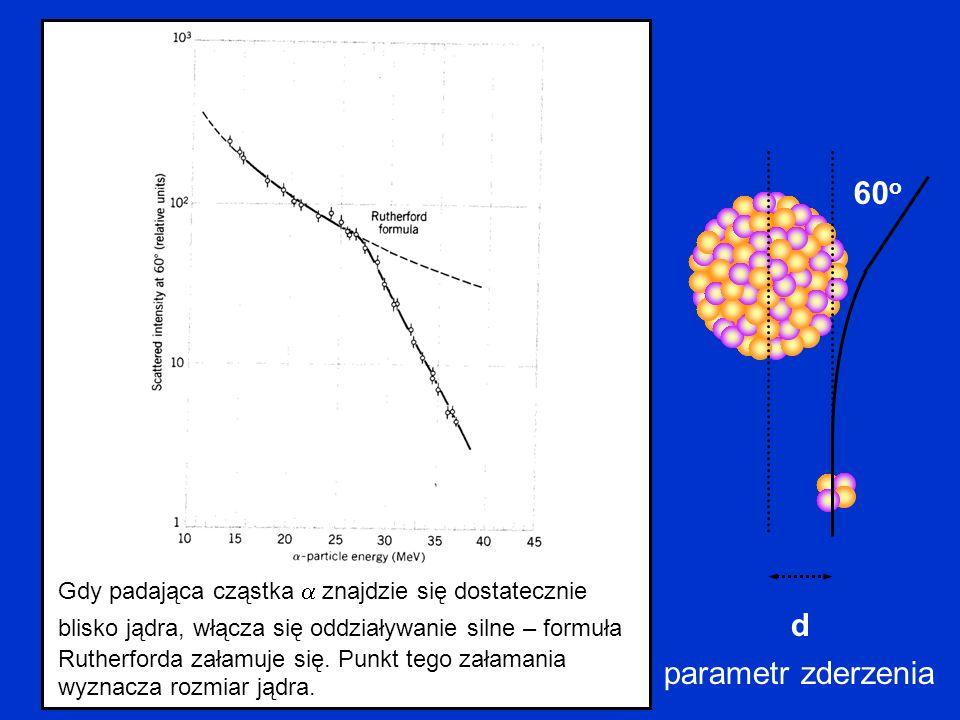 d 60 o parametr zderzenia Gdy padająca cząstka znajdzie się dostatecznie blisko jądra, włącza się oddziaływanie silne – formuła Rutherforda załamuje s
