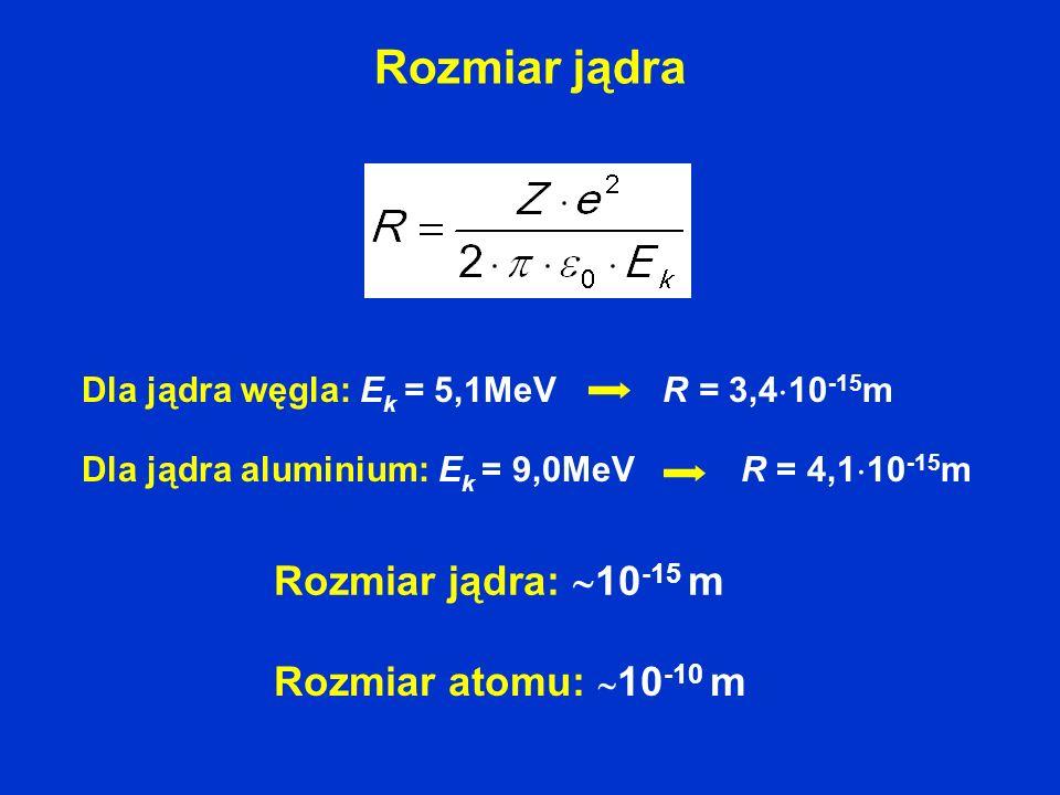 Rozmiar jądra Rozmiar atomu: 10 -10 m Rozmiar jądra: 10 -15 m Dla jądra węgla: E k = 5,1MeV R = 3,4 10 -15 m Dla jądra aluminium: E k = 9,0MeV R = 4,1