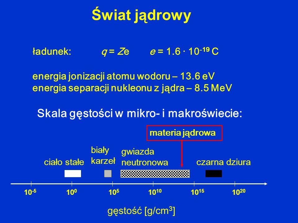 Świat jądrowy energia jonizacji atomu wodoru – 13.6 eV energia separacji nukleonu z jądra – 8.5 MeV 10 -5 10 0 10 510 10 15 10 20 gęstość [g/cm 3 ] Sk