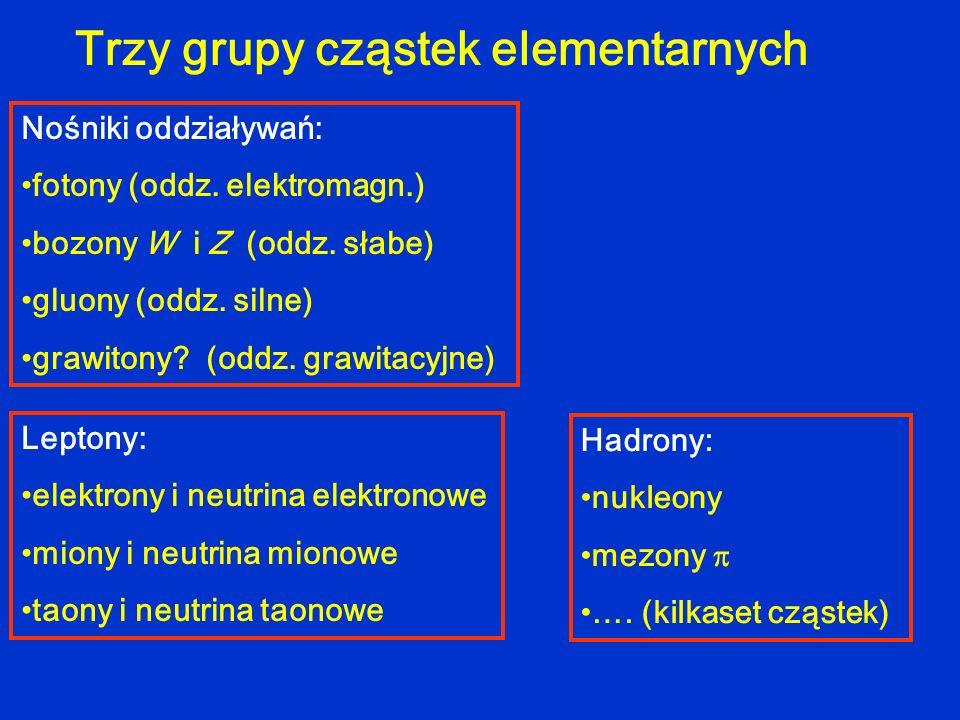 Trzy grupy cząstek elementarnych Nośniki oddziaływań: fotony (oddz. elektromagn.) bozony W i Z (oddz. słabe) gluony (oddz. silne) grawitony? (oddz. gr