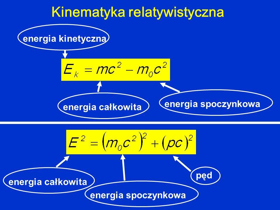 Kinematyka relatywistyczna energia całkowita energia spoczynkowa energia kinetyczna energia całkowita energia spoczynkowa pęd