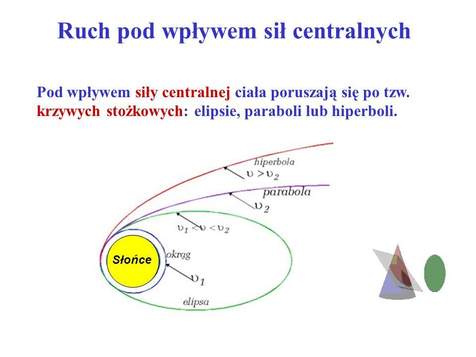 Ruch pod wpływem sił centralnych Pod wpływem siły centralnej ciała poruszają się po tzw. krzywych stożkowych: elipsie, paraboli lub hiperboli. Słońce