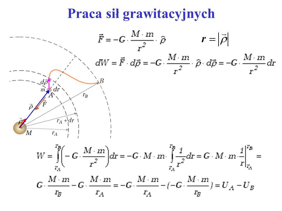 Pierwsza prędkość kosmiczna Pierwszą prędkością kosmiczną nazywamy najmniejszą możliwą prędkość jaką musi mieć punkt materialny krążący wokół Ziemi na orbicie bliskiej promieniowi Ziemi.