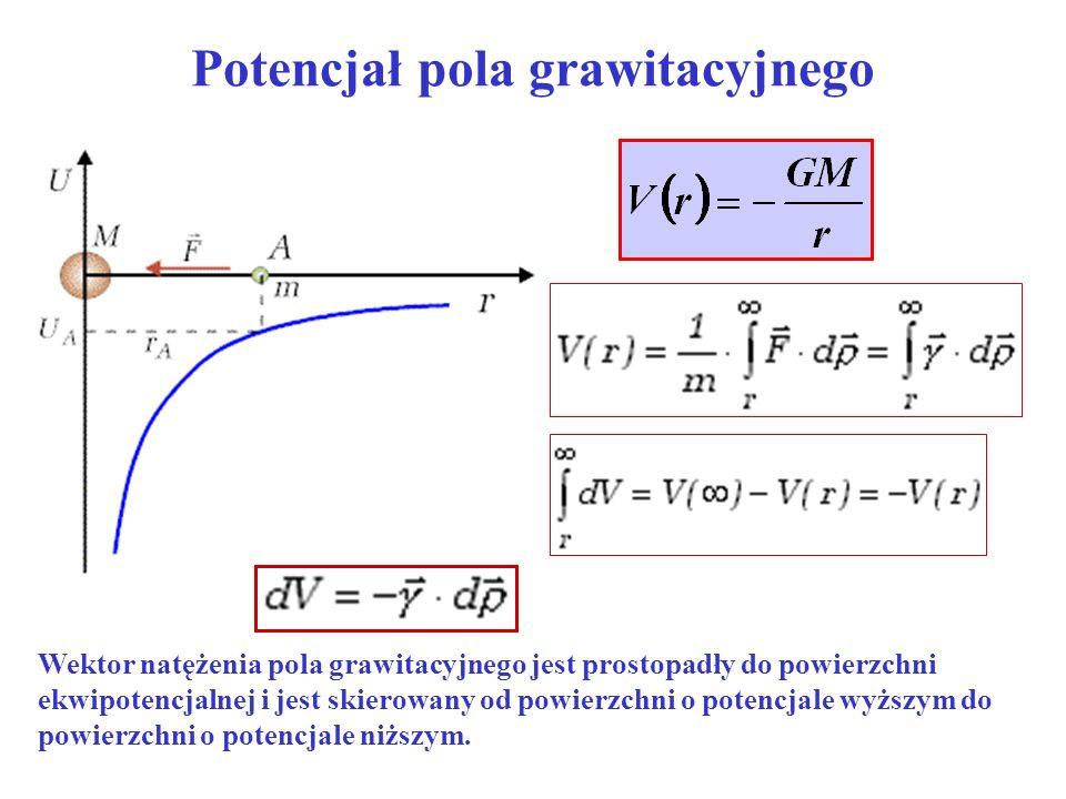 Potencjał pola grawitacyjnego Wektor natężenia pola grawitacyjnego jest prostopadły do powierzchni ekwipotencjalnej i jest skierowany od powierzchni o