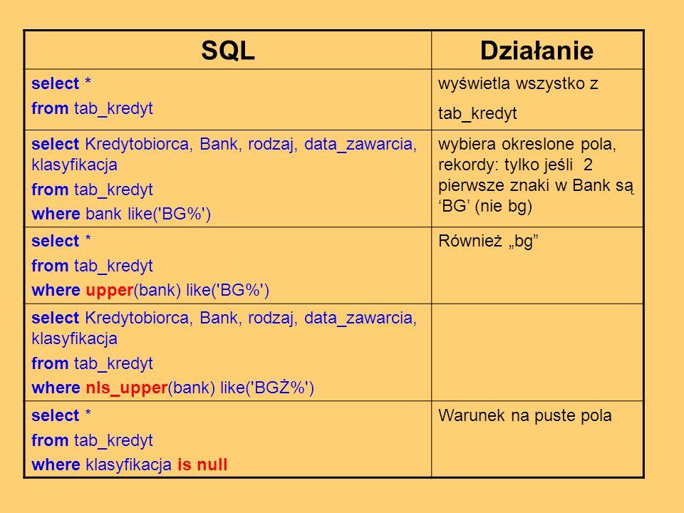 SQLDziałanie select * from tab_kredyt wyświetla wszystko z tab_kredyt select Kredytobiorca, Bank, rodzaj, data_zawarcia, klasyfikacja from tab_kredyt where bank like( BG% ) wybiera okreslone pola, rekordy: tylko jeśli 2 pierwsze znaki w Bank są BG (nie bg) select * from tab_kredyt where upper(bank) like( BG% ) Również bg select Kredytobiorca, Bank, rodzaj, data_zawarcia, klasyfikacja from tab_kredyt where nls_upper(bank) like( BGŻ% ) select * from tab_kredyt where klasyfikacja is null Warunek na puste pola