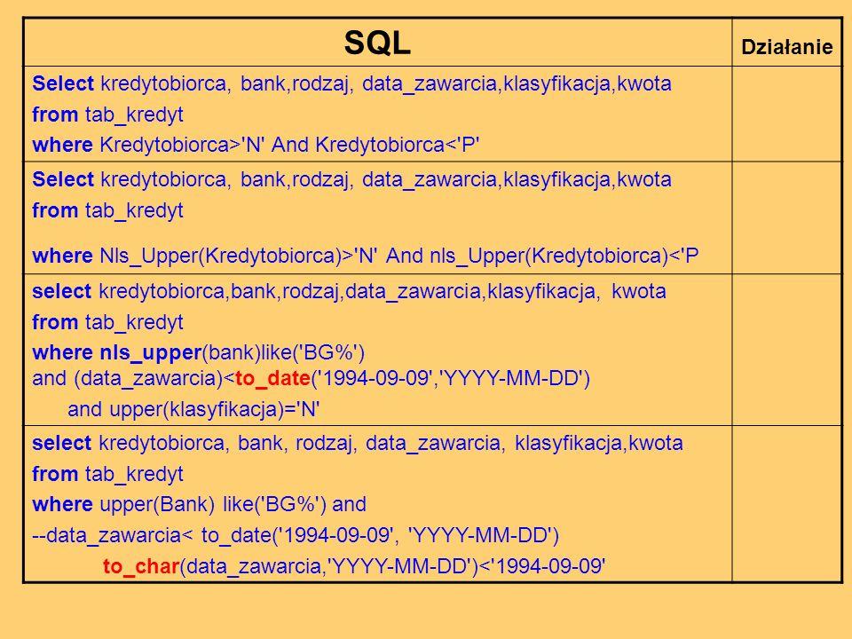 SQL Działanie Select kredytobiorca, bank,rodzaj, data_zawarcia,klasyfikacja,kwota from tab_kredyt where Kredytobiorca> N And Kredytobiorca< P Select kredytobiorca, bank,rodzaj, data_zawarcia,klasyfikacja,kwota from tab_kredyt where Nls_Upper(Kredytobiorca)> N And nls_Upper(Kredytobiorca)< P select kredytobiorca,bank,rodzaj,data_zawarcia,klasyfikacja, kwota from tab_kredyt where nls_upper(bank)like( BG% ) and (data_zawarcia)<to_date( 1994-09-09 , YYYY-MM-DD ) and upper(klasyfikacja)= N select kredytobiorca, bank, rodzaj, data_zawarcia, klasyfikacja,kwota from tab_kredyt where upper(Bank) like( BG% ) and --data_zawarcia< to_date( 1994-09-09 , YYYY-MM-DD ) to_char(data_zawarcia, YYYY-MM-DD )< 1994-09-09