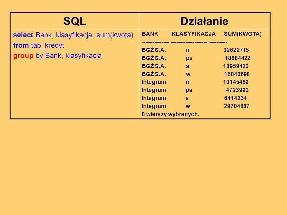 SQLDziałanie select Bank, klasyfikacja, sum(kwota) from tab_kredyt group by Bank, klasyfikacja BANK KLASYFIKACJA SUM(KWOTA) --------------- -------------------- ---------- BGŻ S.A.
