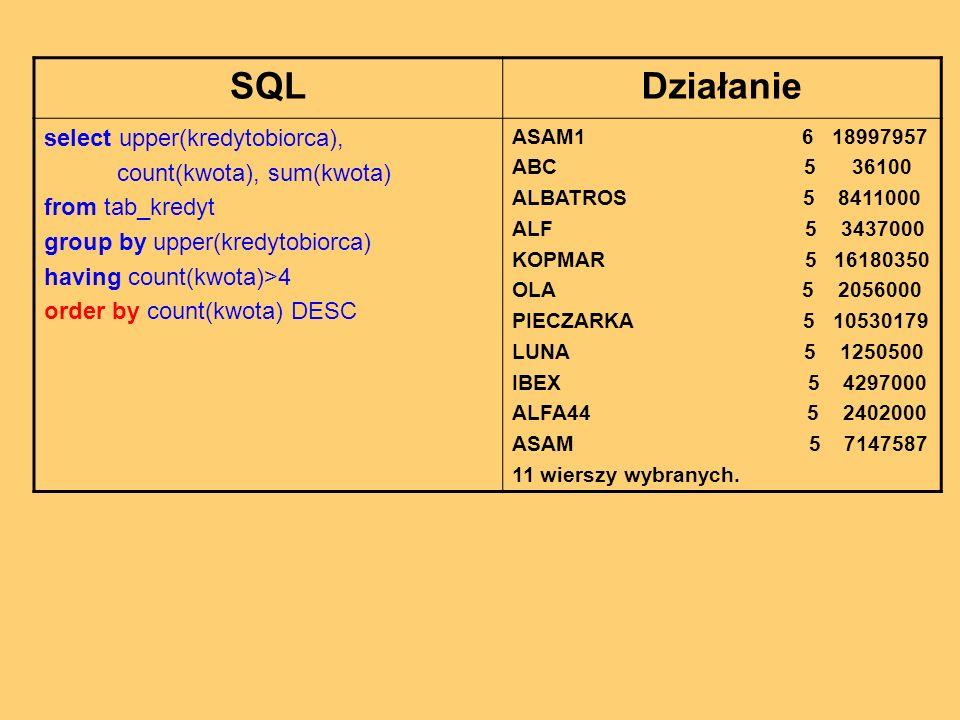 SQLDziałanie select upper(kredytobiorca), count(kwota), sum(kwota) from tab_kredyt group by upper(kredytobiorca) having count(kwota)>4 order by count(kwota) DESC ASAM1 6 18997957 ABC 5 36100 ALBATROS 5 8411000 ALF 5 3437000 KOPMAR 5 16180350 OLA 5 2056000 PIECZARKA 5 10530179 LUNA 5 1250500 IBEX 5 4297000 ALFA44 5 2402000 ASAM 5 7147587 11 wierszy wybranych.