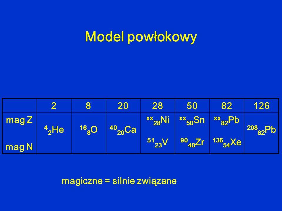 Model powłokowy 2820285082126 mag Z mag N 4 2 He 16 8 O 40 20 Ca xx 28 Ni 51 23 V xx 50 Sn 90 40 Zr xx 82 Pb 136 54 Xe 208 82 Pb magiczne = silnie zwi