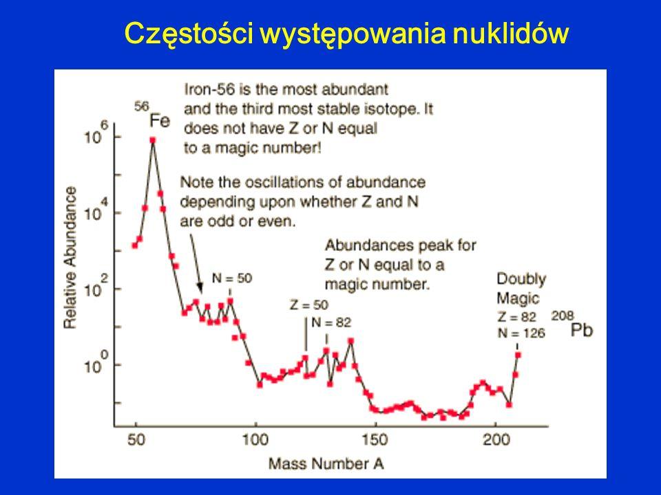 Częstości występowania nuklidów