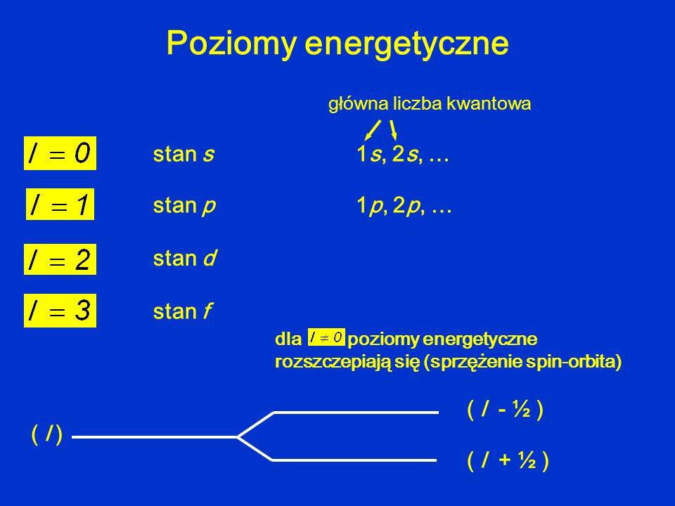 Poziomy energetyczne stan s1s, 2s, … główna liczba kwantowa stan p1p, 2p, … stan d stan f dla poziomy energetyczne rozszczepiają się (sprzężenie spin-