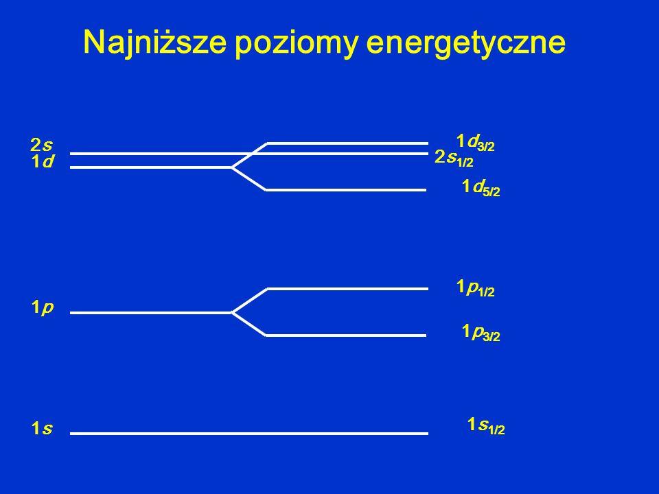 Najniższe poziomy energetyczne 1p1p 1p 1/2 1p 3/2 1s1s 1s 1/2 1d1d 1d 3/2 1d 5/2 2s2s 2s 1/2