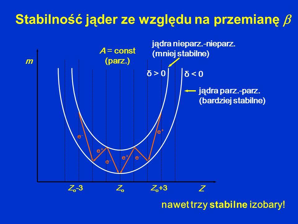 nawet trzy stabilne izobary! Stabilność jąder ze względu na przemianę e+e+ e+e+ e-e- e-e- e+e+ e-e- ZoZo Z o +3Z o -3 m Z A = const (parz.) δ < 0 δ >
