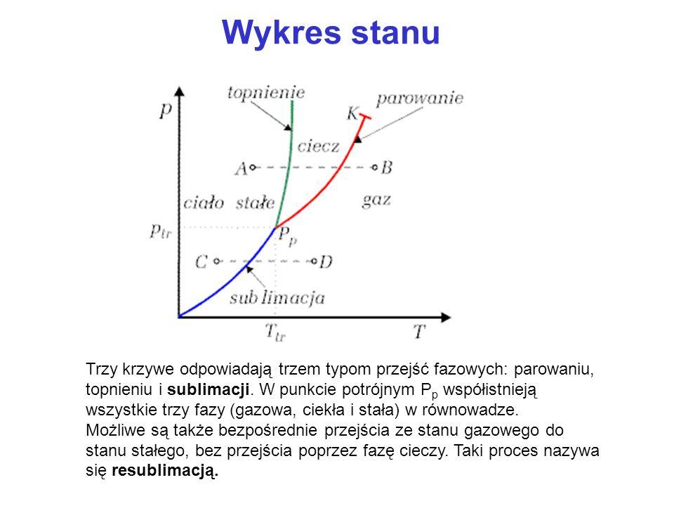 Wykres stanu Trzy krzywe odpowiadają trzem typom przejść fazowych: parowaniu, topnieniu i sublimacji. W punkcie potrójnym P p współistnieją wszystkie