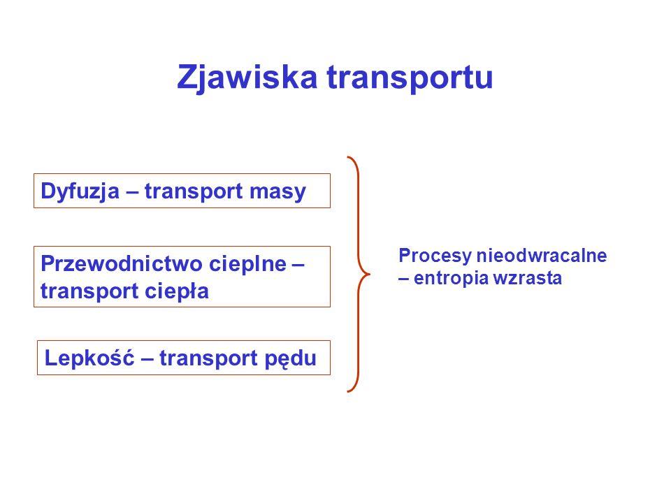 Zjawiska transportu Dyfuzja – transport masy Przewodnictwo cieplne – transport ciepła Lepkość – transport pędu Procesy nieodwracalne – entropia wzrast