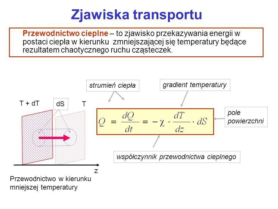 Zjawiska transportu Przewodnictwo cieplne – to zjawisko przekazywania energii w postaci ciepła w kierunku zmniejszającej się temperatury będące rezult