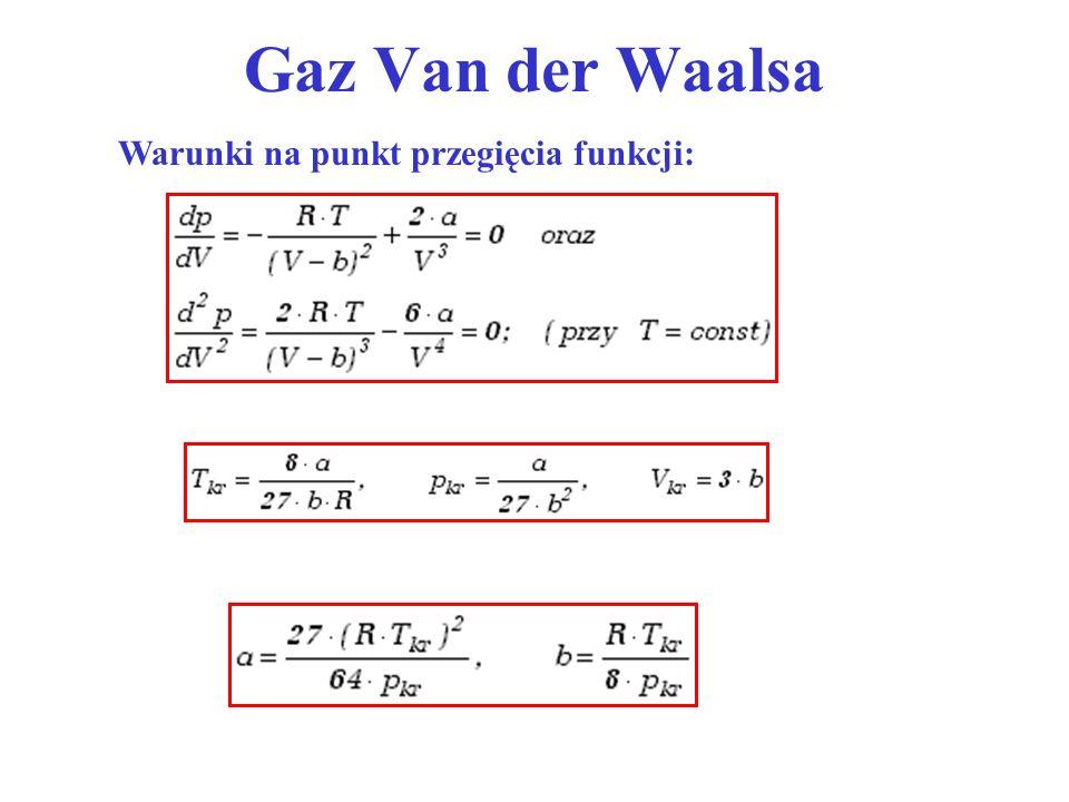 Gaz Van der Waalsa Warunki na punkt przegięcia funkcji: