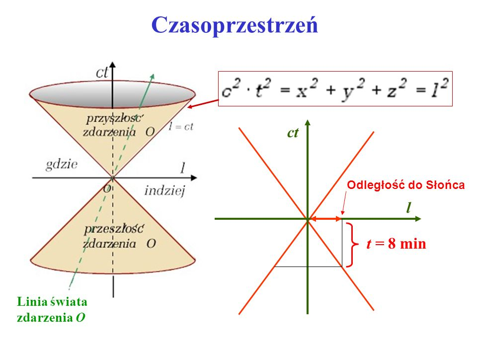 Czasoprzestrzeń Linia świata zdarzenia O l ct t = 8 min Odległość do Słońca