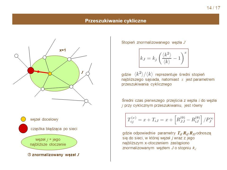 Przeszukiwanie cykliczne znormalizowany węzeł J j J gdzie reprezentuje średni stopień najbliższego sąsiada, natomiast x jest parametrem przeszukiwania cyklicznego Stopień znormalizowanego węzła J Średni czas pierwszego przejścia z węzła i do węzła j przy cyklicznym przeszukiwaniu, jest równy gdzie odpowiednie parametry T iJ R iJ R JJ odnoszą się do sieci, w której węzeł j wraz z jego najbliższym x-otoczeniem zastąpiono znormalizowanym węzłem J o stopniu k J 14 / 17 węzeł docelowy cząstka błądząca po sieci węzeł j + jego najbliższe otoczenie x=1