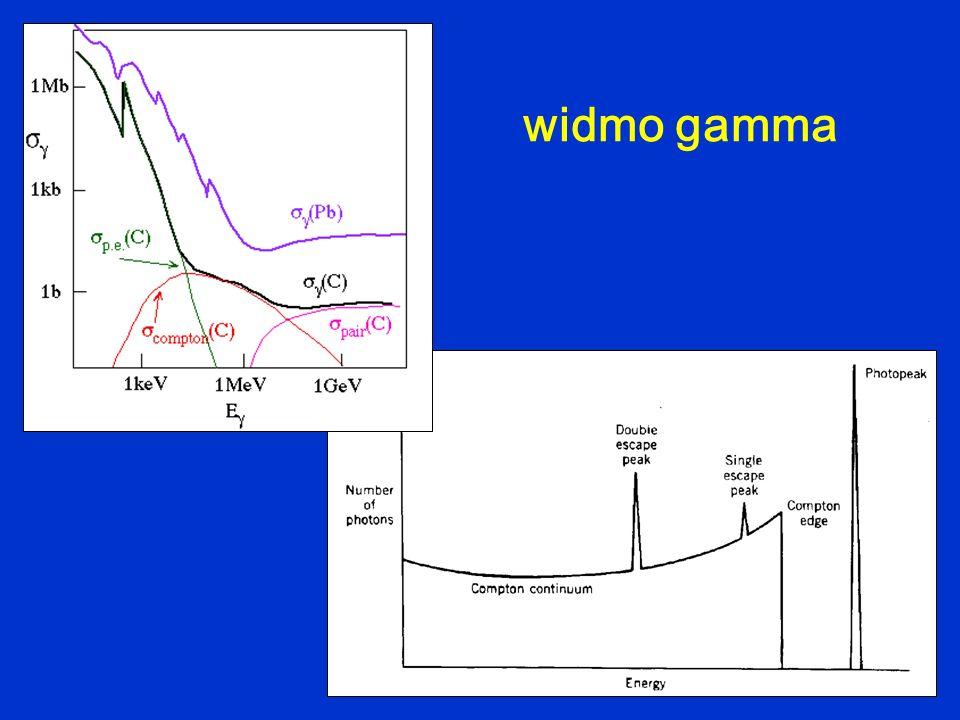 widmo gamma