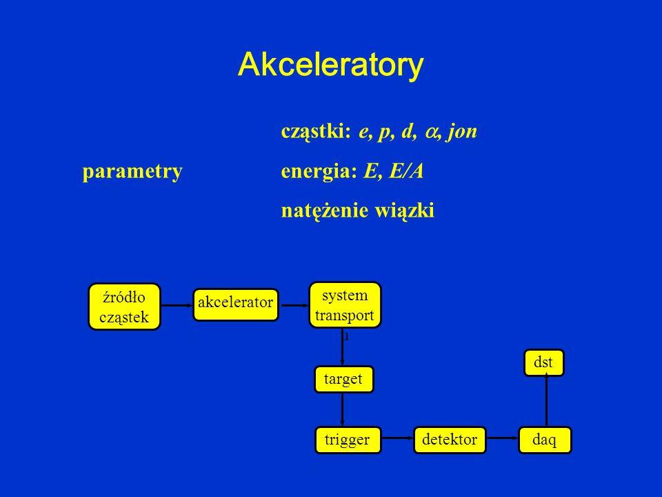Akceleratory cząstki: e, p, d,, jon parametry energia: E, E/A natężenie wiązki źródło cząstek akcelerator system transport u target detektortrigger ds
