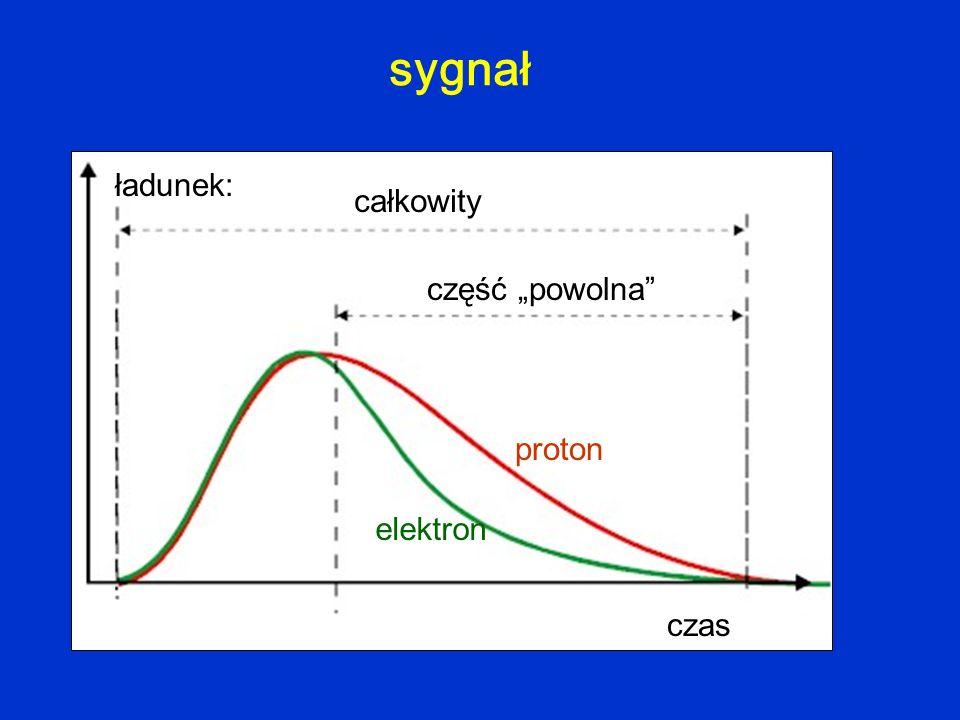 czas ładunek: całkowity część powolna elektron proton sygnał