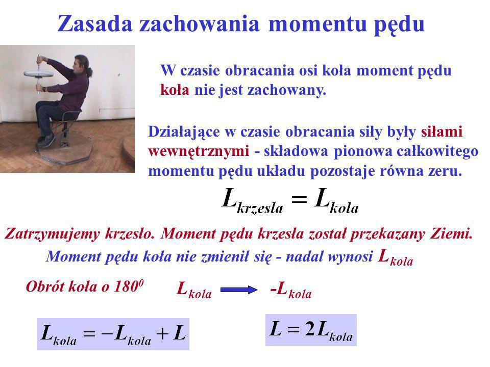 W czasie obracania osi koła moment pędu koła nie jest zachowany. Działające w czasie obracania siły były siłami wewnętrznymi - składowa pionowa całkow