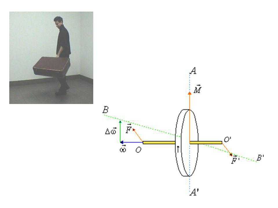Ruch postępowy Ruch obrotowy Siła Moment siły Prędkość liniowa Prędkość kątowa Masa Moment bezwładności Przyspieszenie liniowePrzyspieszenie kątowe PędMoment pędu