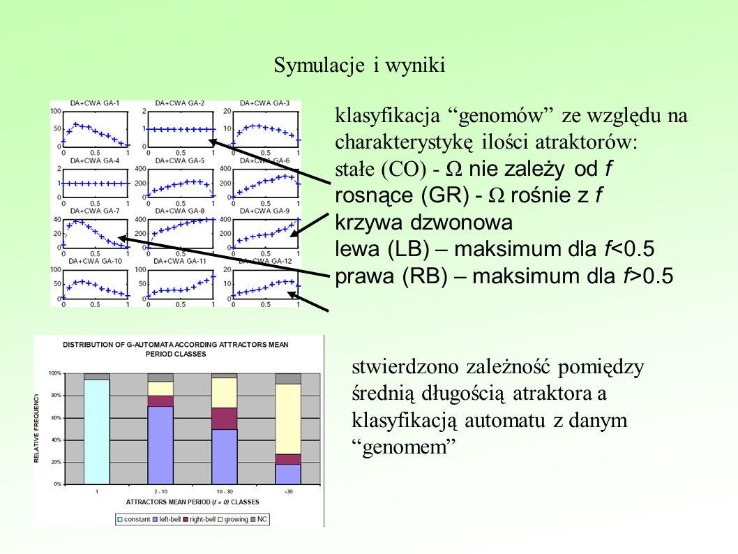 Symulacje i wyniki klasyfikacja genomów ze względu na charakterystykę ilości atraktorów: stałe (CO) - Ω nie zależy od f rosnące (GR) - Ω rośnie z f krzywa dzwonowa lewa (LB) – maksimum dla f<0.5 prawa (RB) – maksimum dla f>0.5 stwierdzono zależność pomiędzy średnią długością atraktora a klasyfikacją automatu z danym genomem