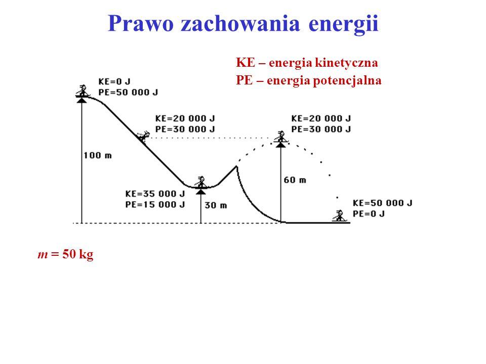 Prawo zachowania energii KE – energia kinetyczna PE – energia potencjalna m = 50 kg