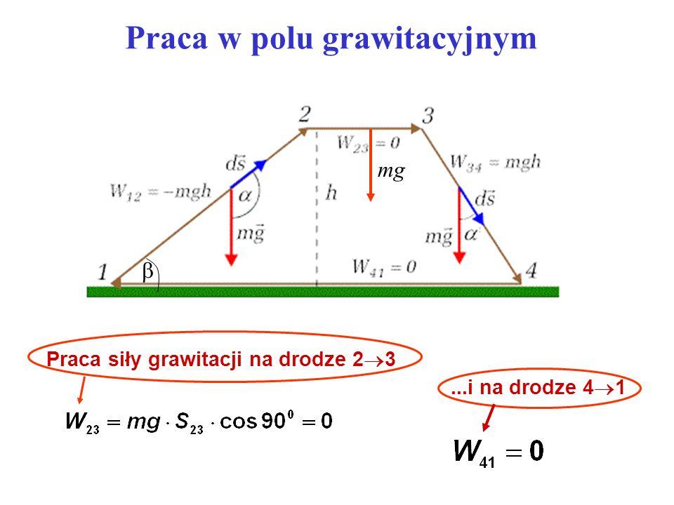 Sprężyste zderzenie centralne m 1 = m 2 v 2 = 0 Przed zderzeniem Po zderzeniu m1m1 v1v1 m2m2 m1m1 m2m2