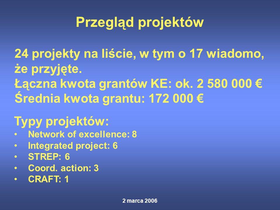2 marca 2006 Przegląd projektów Typy projektów: Network of excellence: 8 Integrated project: 6 STREP: 6 Coord.