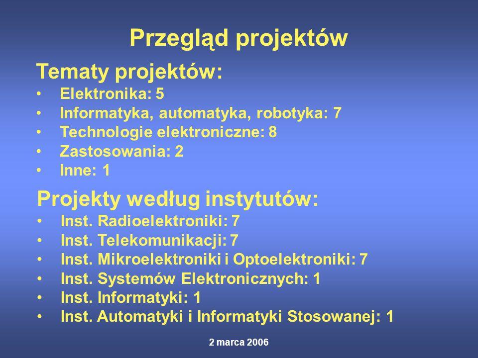 2 marca 2006 Przegląd projektów Tematy projektów: Elektronika: 5 Informatyka, automatyka, robotyka: 7 Technologie elektroniczne: 8 Zastosowania: 2 Inne: 1 Projekty według instytutów: Inst.