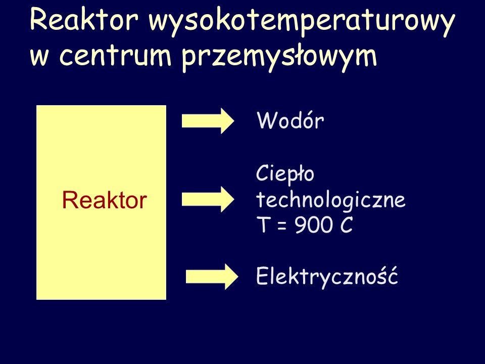 Reaktor wysokotemperaturowy w centrum przemysłowym Reaktor Elektryczność Wodór Ciepło technologiczne T = 900 C