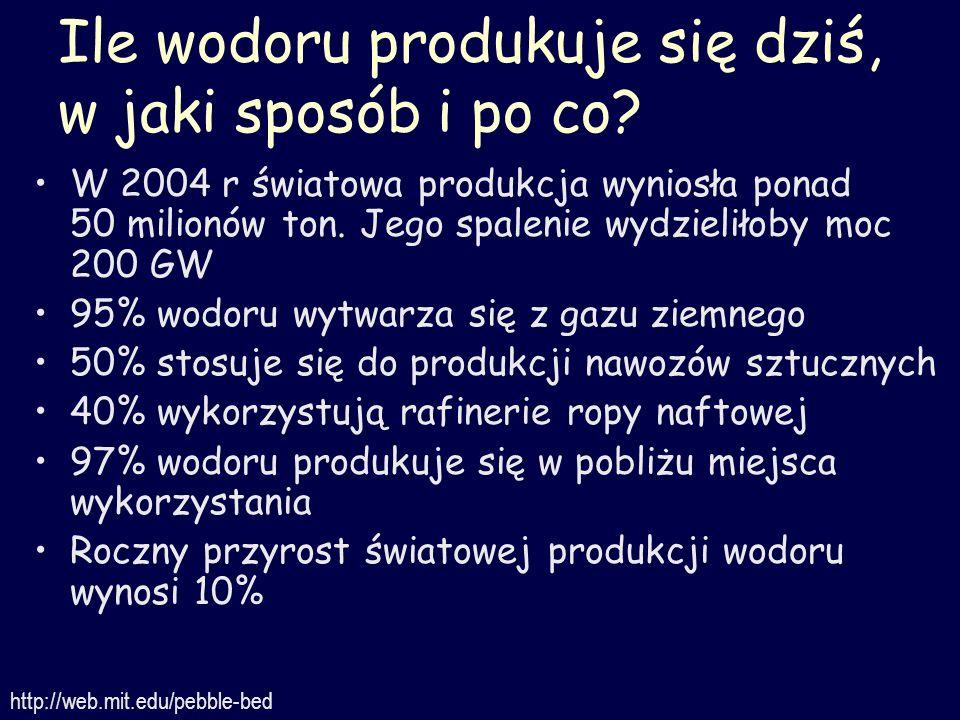 Wodór w Polsce dziś: zakłady azotowe Fabryki nawozów sztucznych zużywają ponad 2 miliardy Nm 3 gazu ziemnego do produkcji wodoru i syntezy amoniaku: CH 4 + 2H 2 O CO 2 +4H 2 N 2 + 3H 2 2NH 3 Reaktor wysokotemperaturowy w zakładach azotowych zmniejszyłby roczne zużycie gazu ziemnego nawet o kilkaset milionów Nm 3