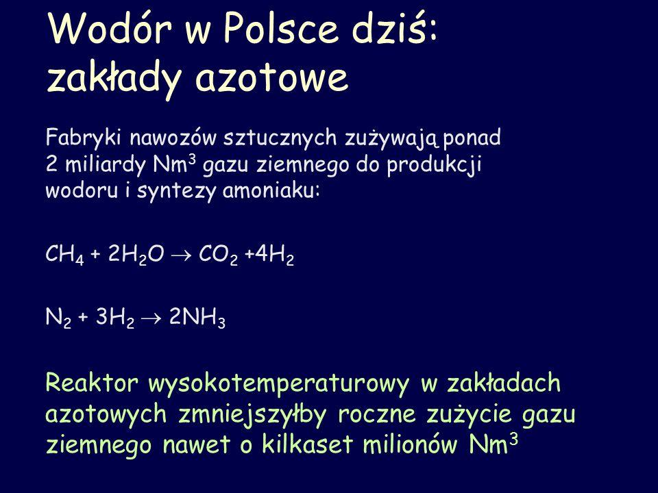 Wodór w Polsce dziś: zakłady azotowe Fabryki nawozów sztucznych zużywają ponad 2 miliardy Nm 3 gazu ziemnego do produkcji wodoru i syntezy amoniaku: C