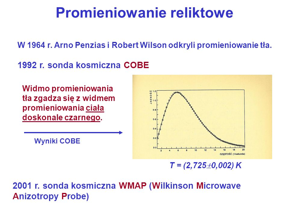 Promieniowanie reliktowe W 1964 r. Arno Penzias i Robert Wilson odkryli promieniowanie tła. 1992 r. sonda kosmiczna COBE 2001 r. sonda kosmiczna WMAP