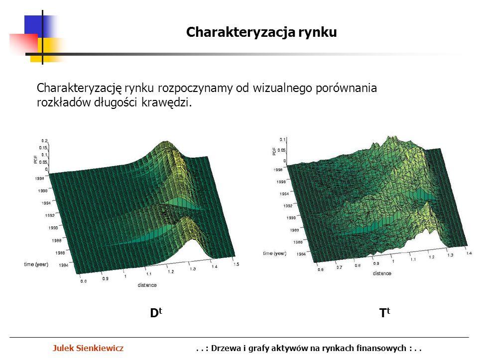 Charakteryzacja rynku Julek Sienkiewicz.. : Drzewa i grafy aktywów na rynkach finansowych :.. Charakteryzację rynku rozpoczynamy od wizualnego porówna