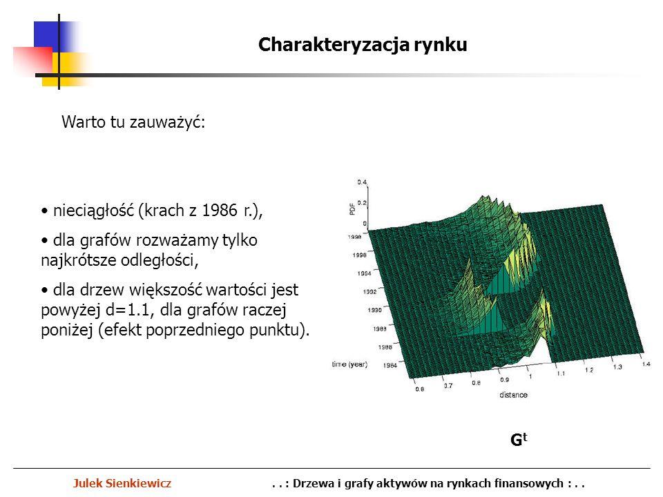 Charakteryzacja rynku Julek Sienkiewicz.. : Drzewa i grafy aktywów na rynkach finansowych :.. nieciągłość (krach z 1986 r.), dla grafów rozważamy tylk