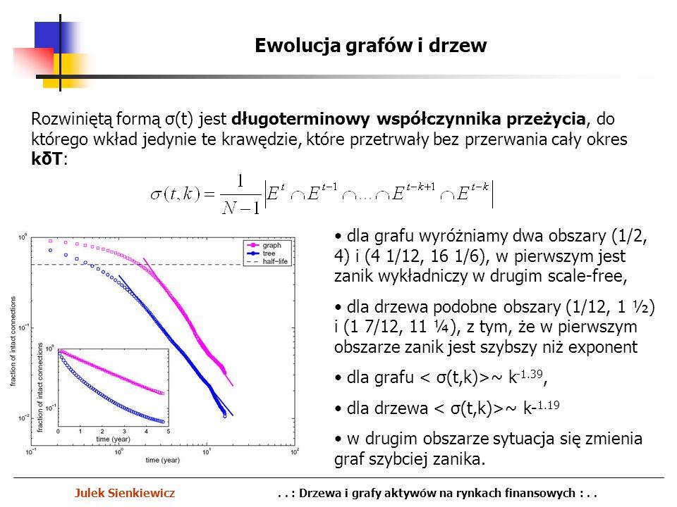 Ewolucja grafów i drzew Julek Sienkiewicz.. : Drzewa i grafy aktywów na rynkach finansowych :.. Rozwiniętą formą σ(t) jest długoterminowy współczynnik