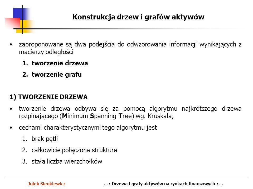 Konstrukcja drzew i grafów aktywów Julek Sienkiewicz.. : Drzewa i grafy aktywów na rynkach finansowych :.. zaproponowane są dwa podejścia do odwzorowa