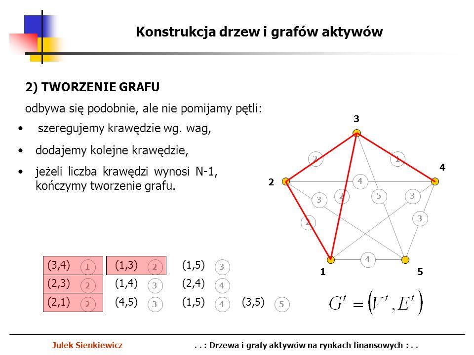 1 2 3 4 5 Konstrukcja drzew i grafów aktywów Julek Sienkiewicz.. : Drzewa i grafy aktywów na rynkach finansowych :.. dodajemy kolejne krawędzie, jeżel