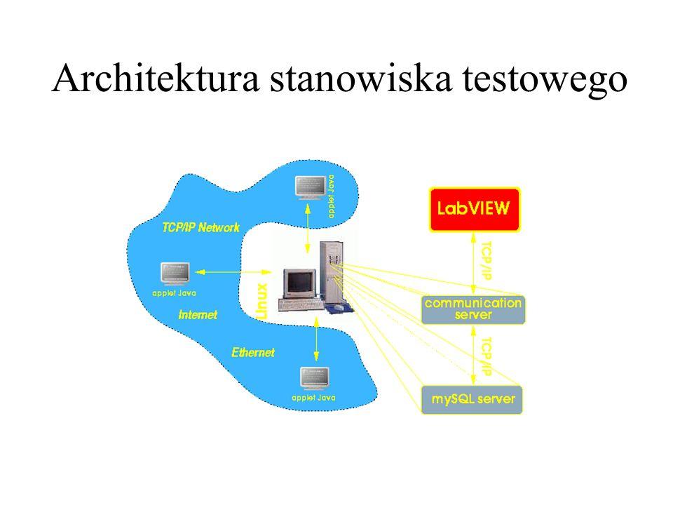 Program w LabView