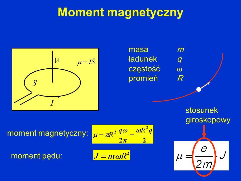 Moment magnetyczny S I masa m ładunek q częstość promieńR moment magnetyczny: moment pędu: stosunek giroskopowy