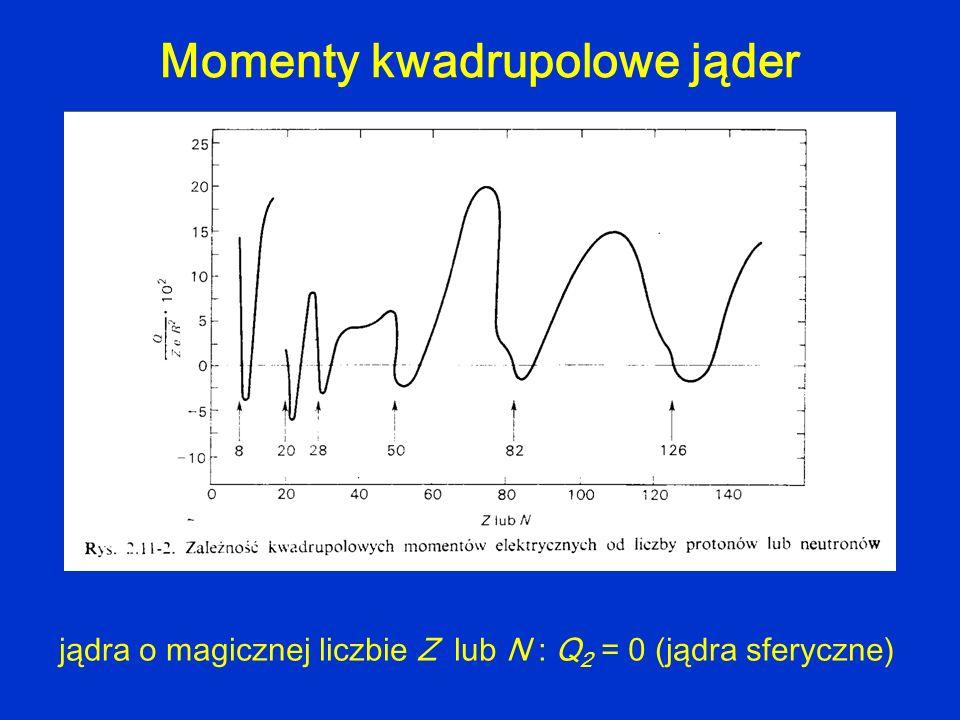 Momenty kwadrupolowe jąder jądra o magicznej liczbie Z lub N : Q 2 = 0 (jądra sferyczne)
