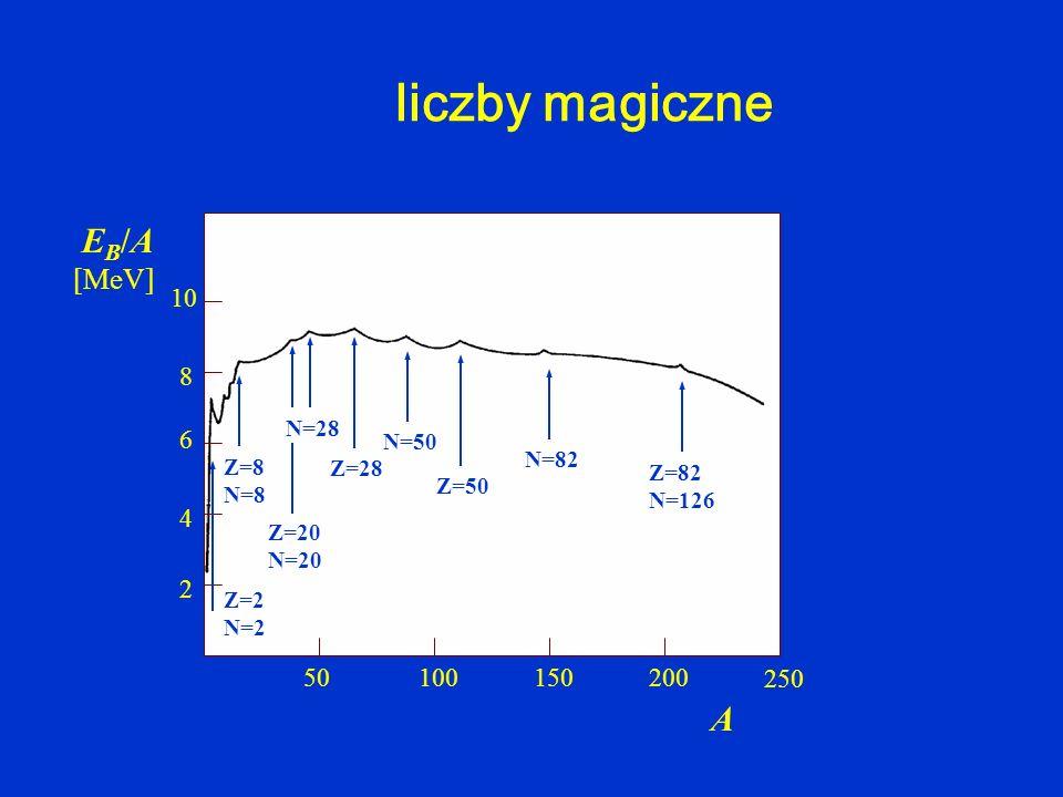 liczby magiczne 50150 250 200100 2 4 6 8 10 A EB/AEB/A [MeV] 2 8 20 28 50 82 126 N=50 Z=50 N=82 Z=28 Z=82 N=126 Z=20 N=20 N=28 Z=8 N=8 Z=2 N=2