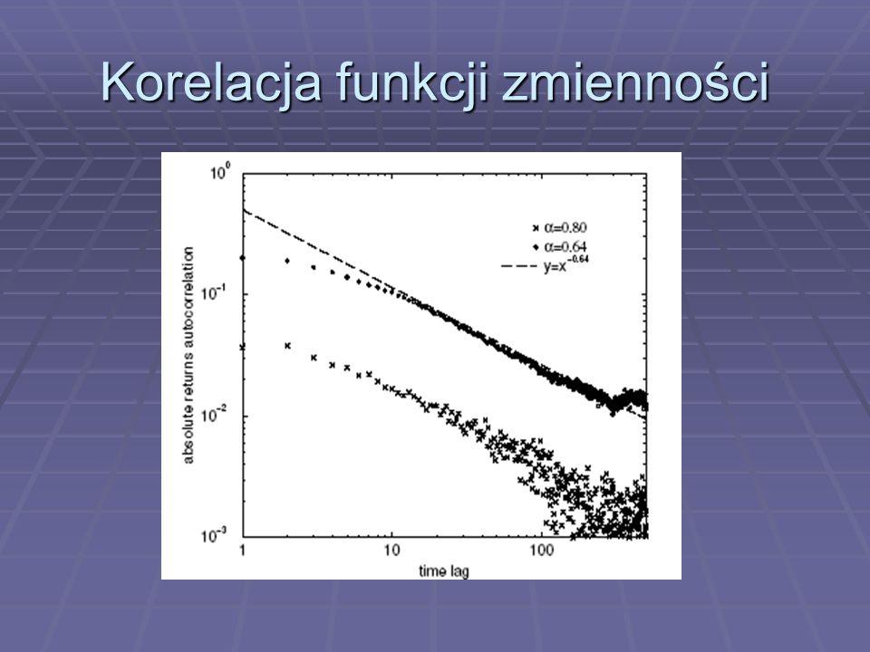 Korelacja funkcji zmienności